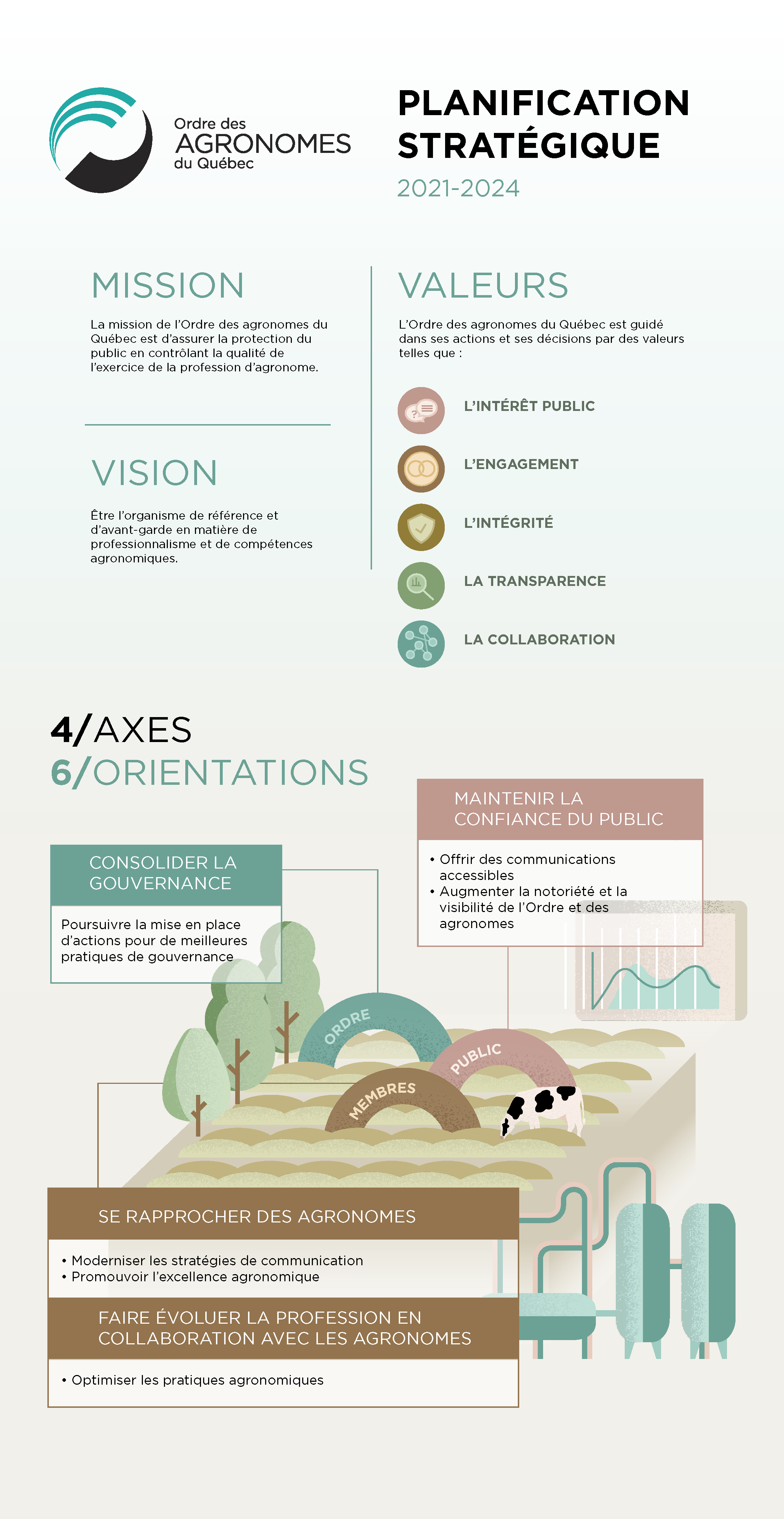 Planification Strategique 2021 2024 Ordre Des Agronomes Du Quebec